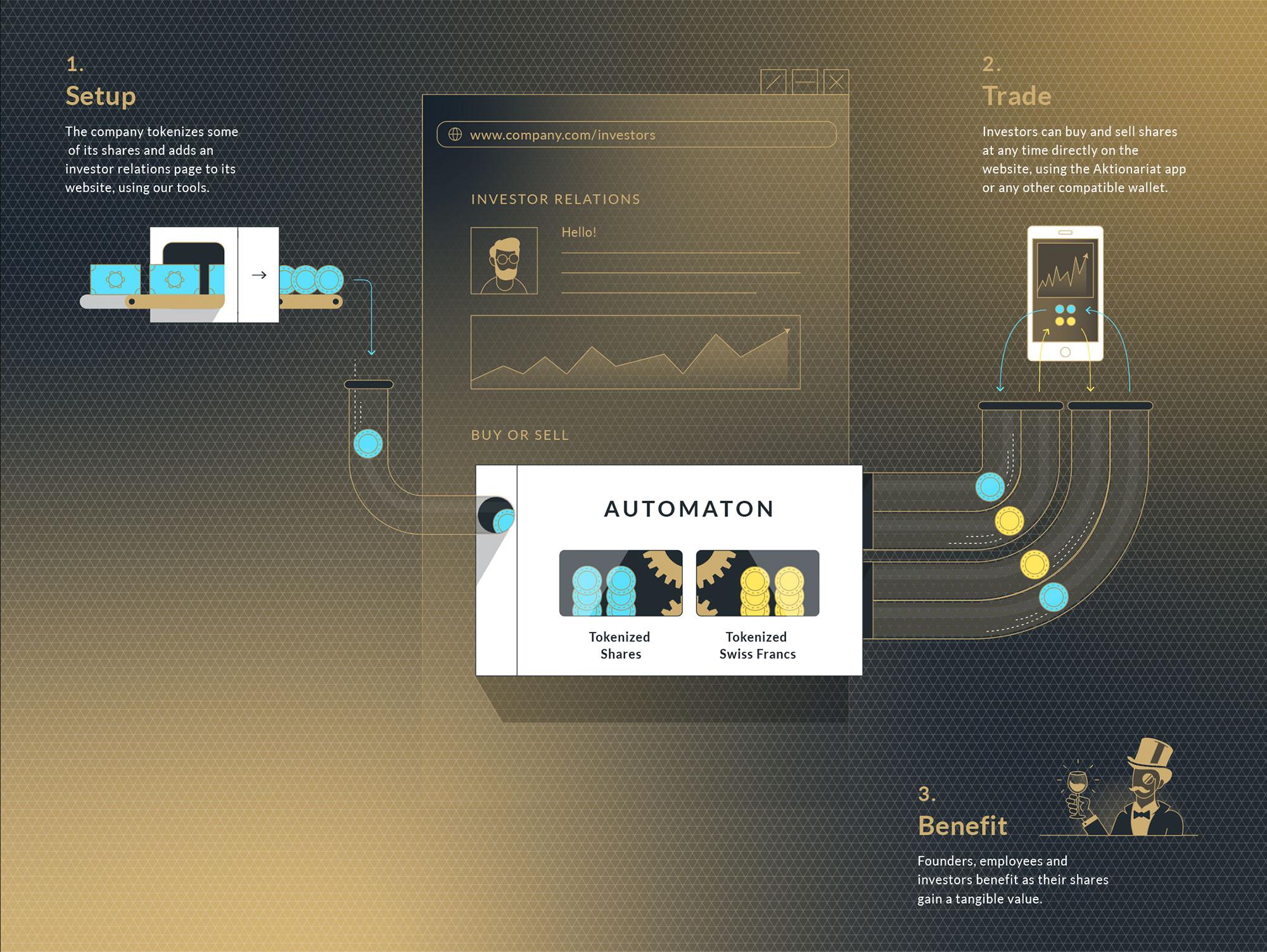 Aktionariat-Infografik